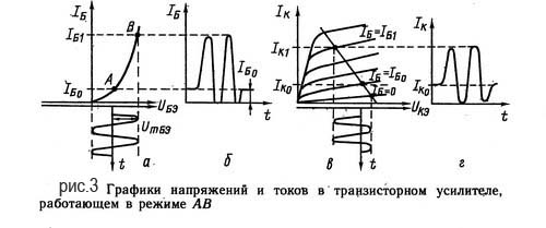 Значение токов покоя и симметрии
