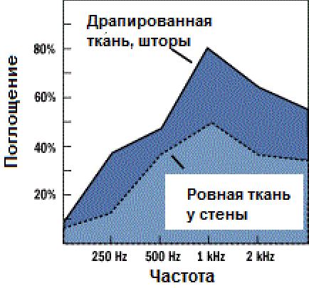 График поглощения звука шторами