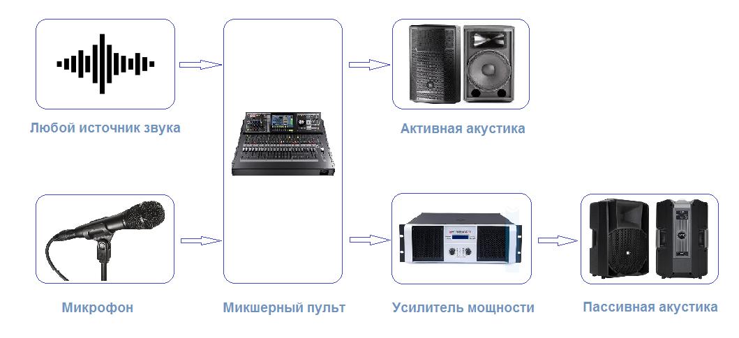 Схема комплекта акустики для озвучивания помещений